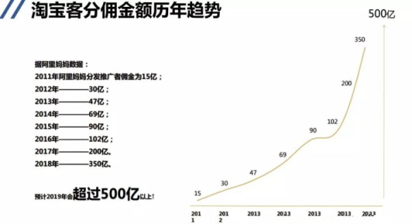 淘客怎么做?月佣金150万老淘客,微信社群私域流量运营经验分享。